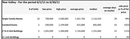 June 2011 Noe Valley Sales